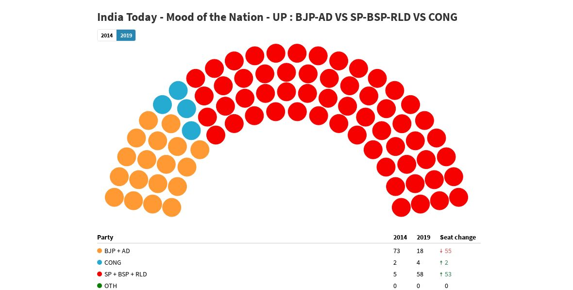 India Today - Mood of the Nation - UP : BJP-AD VS SP-BSP-RLD