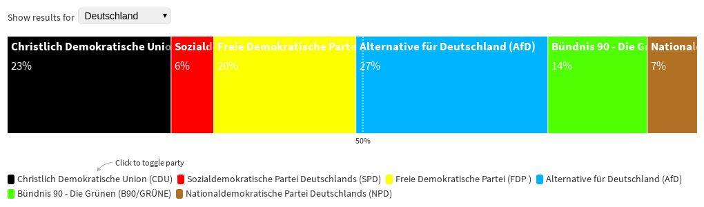 Hochrechnung Deutschland Wahl 2021
