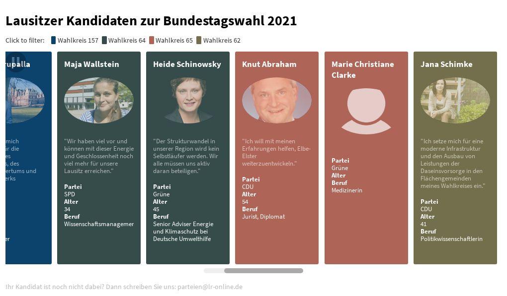 Kandidaten Zur Bundestagswahl 2021